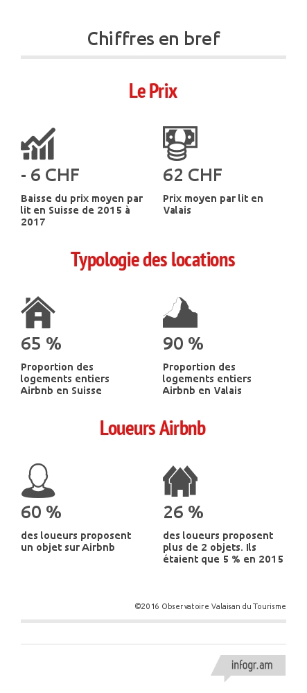 Infographie Airbnb