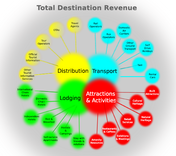 Totaldestinationrevenue